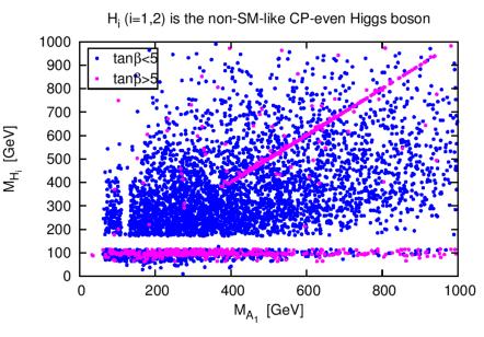 Mass values of the non-SM-like CP-even Higgs boson