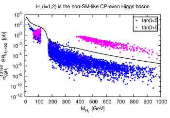 Production rates in pb for the non-SM-like CP-even Higgs boson