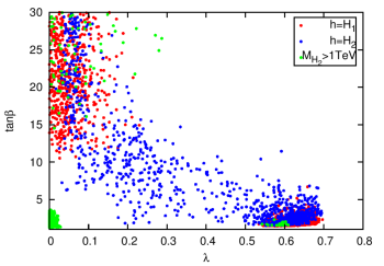 Parameter distributions in the