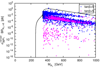 Production rates in pb for the lightest CP-odd Higgs boson