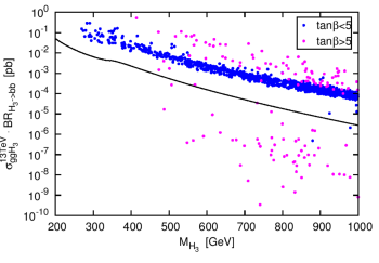 Production rates in pb for the heaviest CP-even Higgs boson