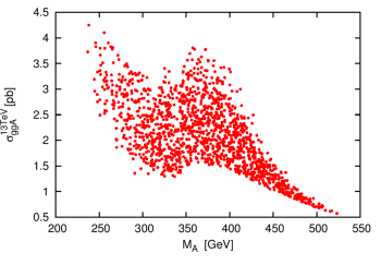 The gluon fusion production cross section at