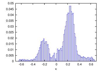 Upper: Distribution of