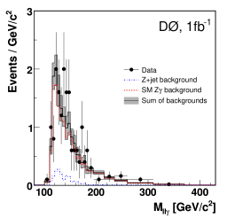 Invariant dilepton-plus-photon mass spectrum for