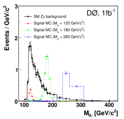 Shape comparison of the invariant dilepton-plus-photon mass spectrum associated with MC signal of a vector particle decaying into
