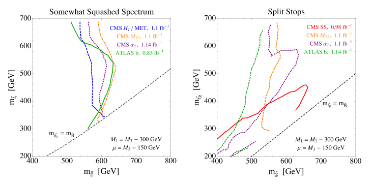 Here we show how the gluino versus stop mass limit changes when the spectrum is compressed (