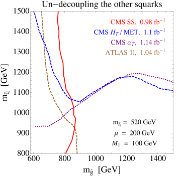 The limit on the gluino mass versus a common mass for the squarks of the first two generations in the
