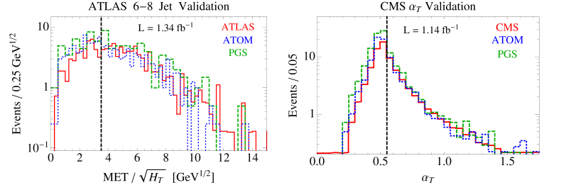 Validation of kinematic plots for ATOM and PGS. The