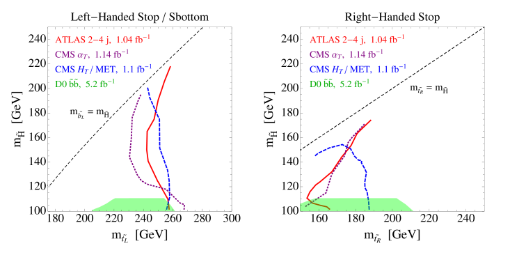 The LHC limits on the left-handed stop/sbottom (