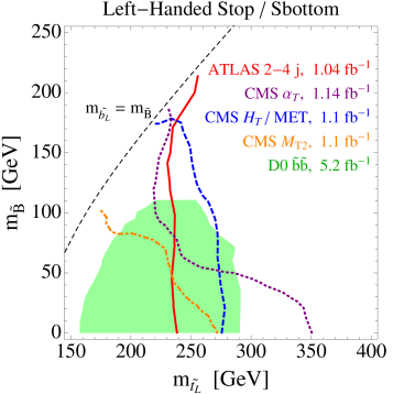 The LHC limits on left-handed stop/sbottom, with a bino LSP. The axes correspond to the stop pole mass and the bino mass. The limit with a gravitino LSP in place of the bino can be inferred from looking at the line with
