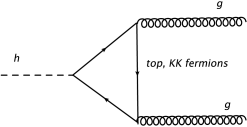 coupling induced by fermion loop.