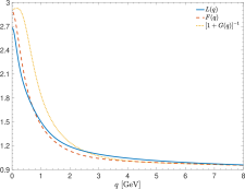 Left panel: The quark gap equation (top) and the SDE for the quark-gluon vertex