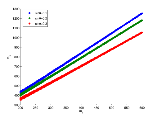 The allowed mass spectrum of the fourth generation leptons for
