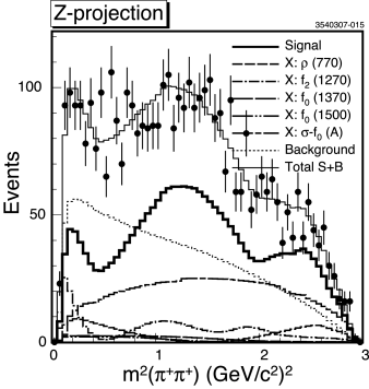 Projection of the Dalitz plot onto the