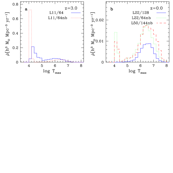 Influence of numerical resolution, simulation volume, and the UV background on the