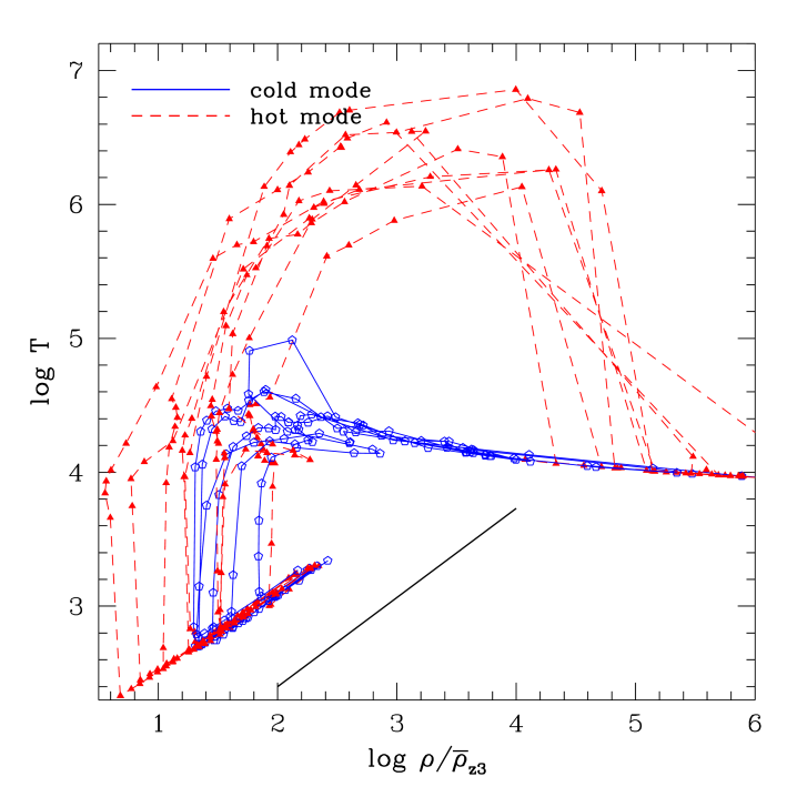 Density-temperature trajectories for the same particles shown in Fig.