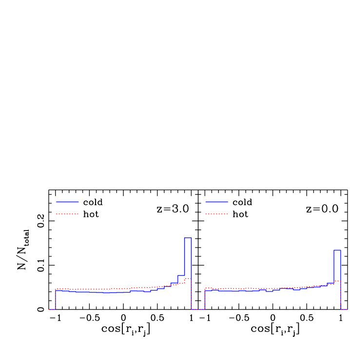 The distribution of the normalised scalar products of the radius vectors of accreting particles (see text) at the indicated redshifts. The dotted histogram is hot mode and the solid histogram is cold mode.