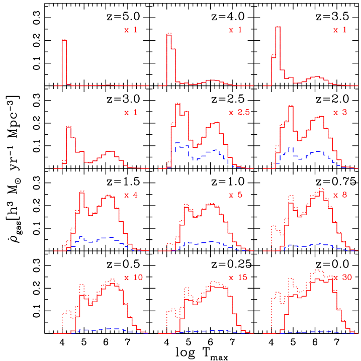 Distribution of maximum temperatures of gas accreting onto galaxies. For each particle that was smoothly accreted onto a resolved galaxy between the previous output and the plotted redshift, we trace back its history to determine the maximum temperature it had at any previous time. Dashed histograms show this distribution in units of