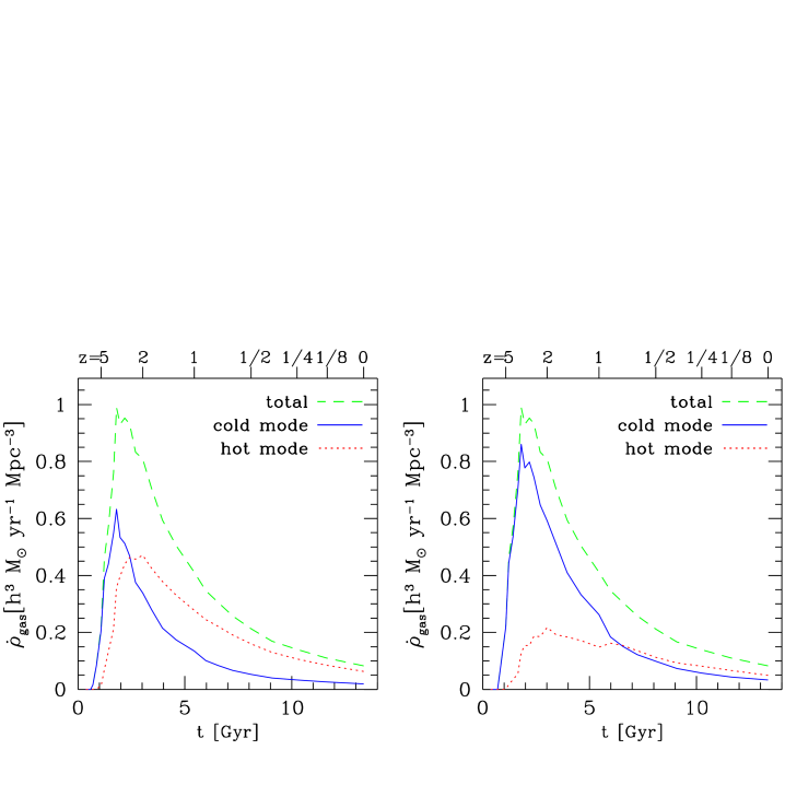 Redshift history of the total smooth gas accretion rate (dashed line), and the rates in cold mode and hot mode (solid and dotted lines, respectively). In the left panel, the division between hot and cold modes is at