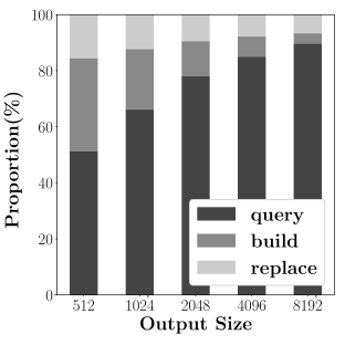 Runtime profiling of BiQGEMM. As output size