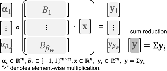 GEMV with multi-bit quantized weight matrix