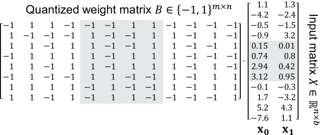 An example of quantized weight matrix