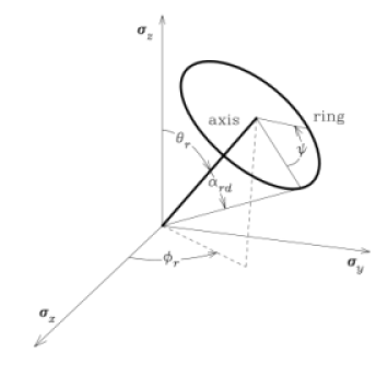 Geometry of the