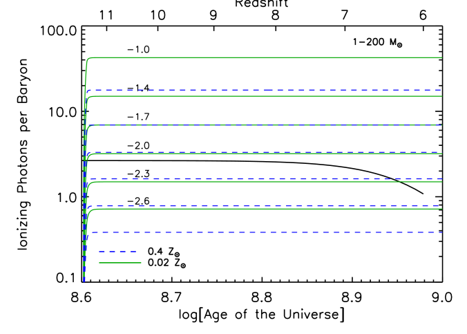 The solid black line shows the minimum number of ionizing photons per baryon required to ionize the IGM and account for recombinations between the plotted redshift and