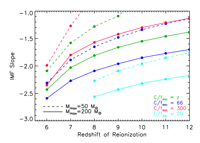 """Dependence between redshift of reionization and slope of the stellar initial mass function for the """"high-V"""" case. The solid lines show the case where the IMF extends between"""