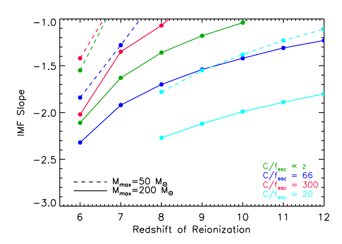 """Similar to Figure 5 for the """"low-V"""" case where the V-band luminosity density is 30% lower as shown in Figure 1. Since a lower V-band luminosity density implies that fewer stars have been produced, the slope of the stellar IMF has to be even flatter resulting in even more high mass stars compared to Figure 5."""