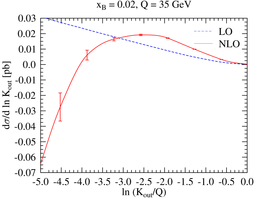 The differential distribution of the