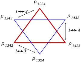 Symmetry properties of conformally invariant cross ratios. Each of the two triangles in the left-hand figure connects three cross ratios. The cross ratios associated with the two triangles are related by inversion, and one moves between the two triangles with odd permutations of momentum labels. The right-hand figure shows the resulting antisymmetry of the logarithms of the three conformally invariant cross ratios under permutations. The three variables