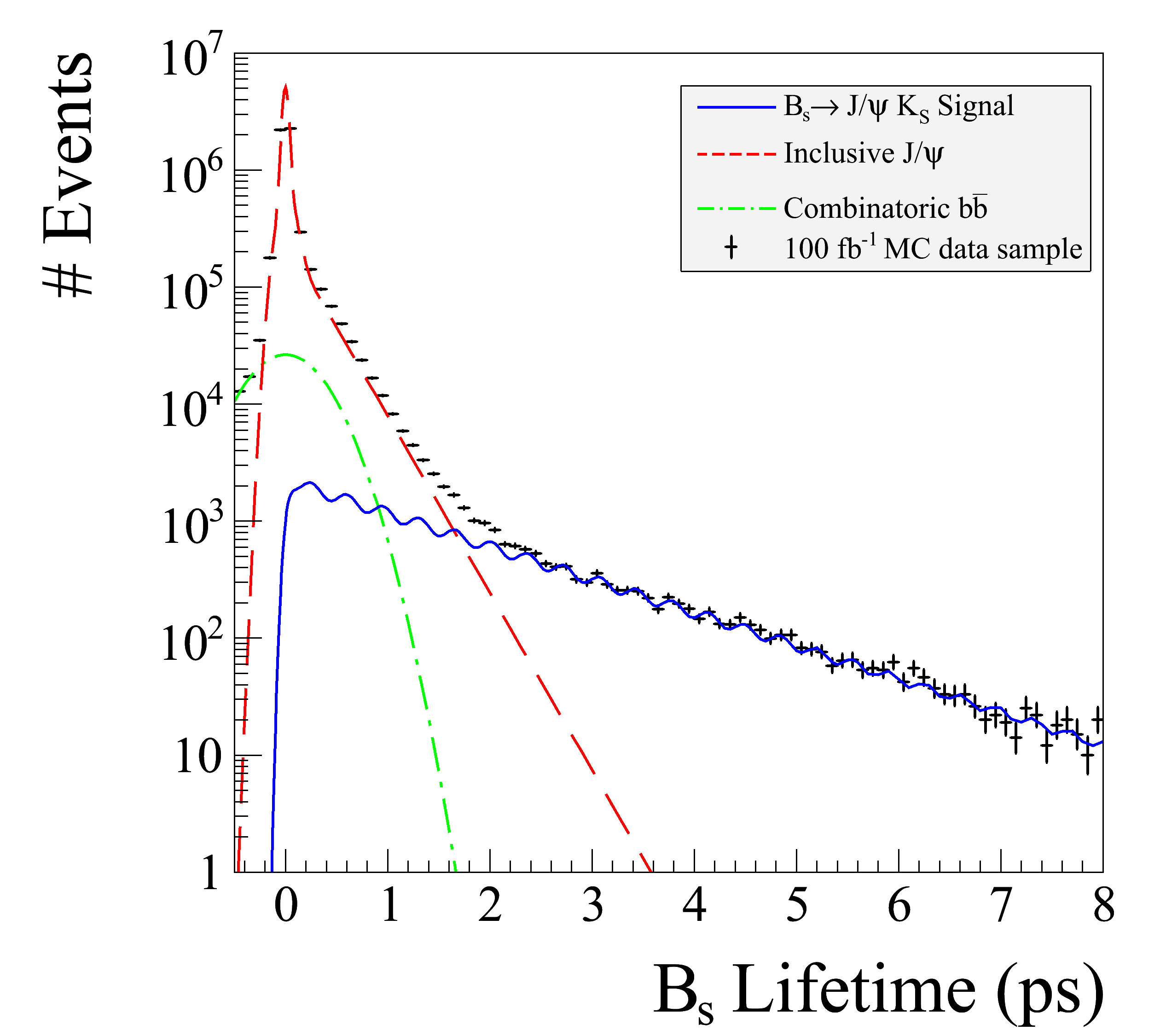 The lifetime distribution for an originally tagged
