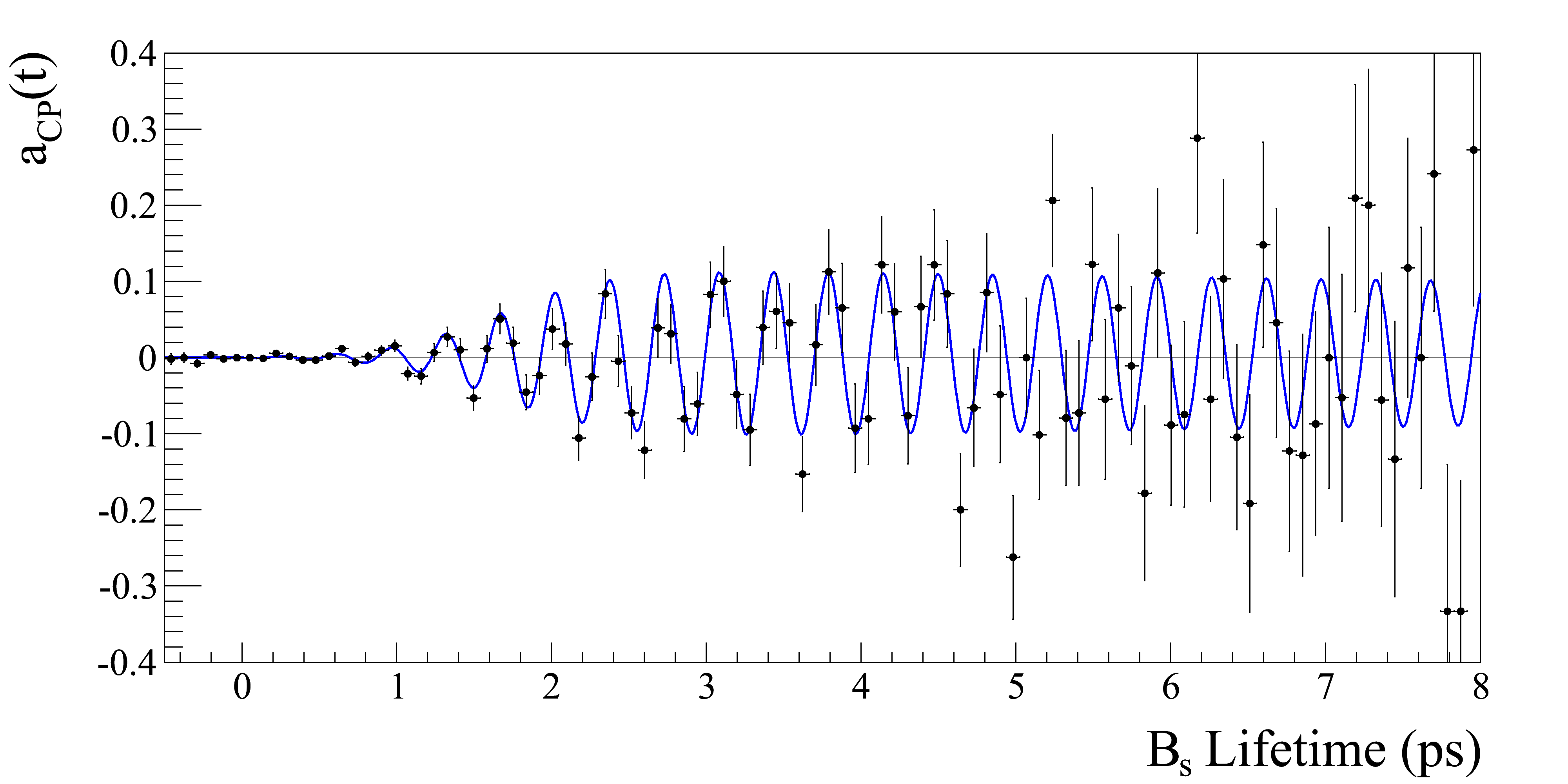 Toy MC simulation of the time-dependent CP asymmetry