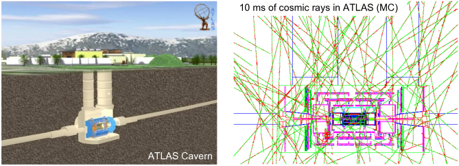Schematic drawings of the ATLAS underground cavern with supply shafts (left — two lateral elevator shafts are not drawn), and simulated cosmic rays through ATLAS within 10 ms exposure time (right).