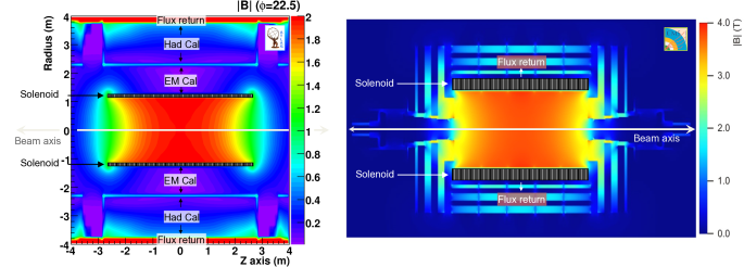 Solenoid fieldmaps for ATLAS (left) and CMS (right). The colour scales are indicated on the vertical axes. Because the CMS solenoid is much longer (axial length of 12.9m