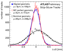 Hit residuals (upper plots) for the ATLAS pixel and silicon strip detectors before alignment (open squares), after alignment with cosmic ray tracks (full circles), and for ideal conditions from Monte Carlo simulation (open circles). The lower plots give the impact parameter resolution for the same three data samples. The resolution is obtained with the track-splitting technique (see text).