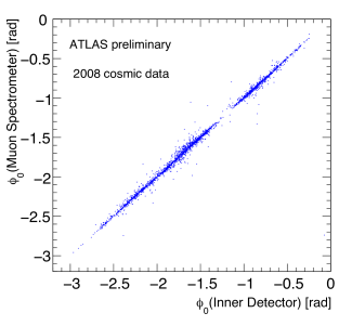 Comparison between standalone track fits to cosmic ray muons in the ATLAS muon spectrometer and the inner tracker. Shown are the polar and azimuthal angle correlation (upper plots), azimuthal angle and impact parameter differences (middle and lower left plot), and momentum scale difference (lower right plot, sensitive to the energy loss of the muons when traversing the calorimeters). The dots are data and the histograms correspond to the Monte Carlo prediction.