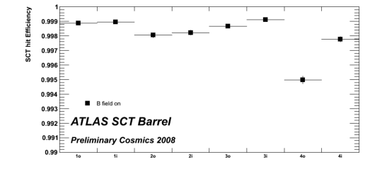 Hit efficiencies for the ATLAS barrel silicon strip tracker as measured with cosmic muon tracks (see text for details of track requirements and procedure).