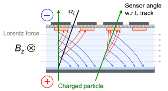 Sketch illustrating the deflection of moving ionisation charges in the solenoid field, leading to a bias in the position measurement. Tilting the modules by the amount of the Lorentz angle