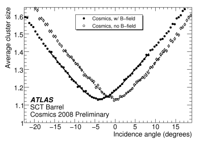 Measurement of the mean cluster size versus the incidence angle with respect to the module normal in the ATLAS barrel silicon strip tracker, using cosmic ray muon tracks. Measurements with and without magnetic field are shown (the Lorentz angle vanishes without external field). The value of the Lorentz angle is extracted from the position of the minimum cluster size.