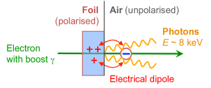 Transition radiation is produced when charged ultrarelativistic particles traverse the boundary of two different dielectric media (e.g.