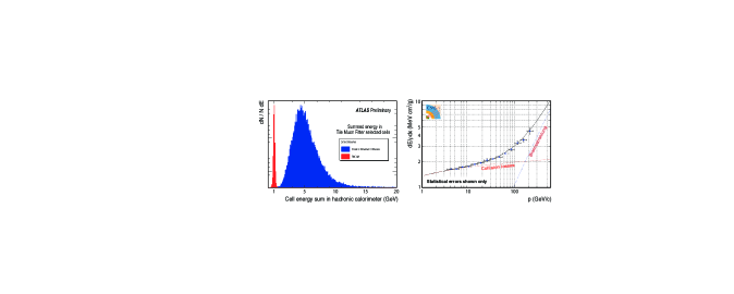 : total energy sum of all cells along a muon track in the ATLAS hadronic calorimeter (blue) and the corresponding noise distribution obtained from randomly triggered events (red). The minimum ionising muon signal is well separated.