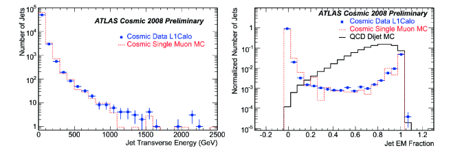 : distribution of the jet energy for data (dots) and Monte Carlo simulation (dotted histogram). Only events with at least one jet that exceeds 20 GeV