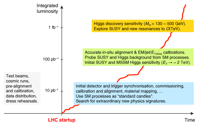 Sketch for a commissioning and early physics roadmap at the LHC.