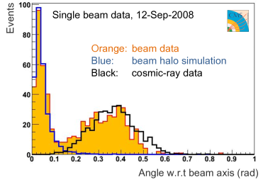 Distributions of the track polar angle with respect to the beam axis obtained by CMS for single-beam data (orange shaded), beam-halo background simulation (blue line), and cosmic ray data with no beam (black line).