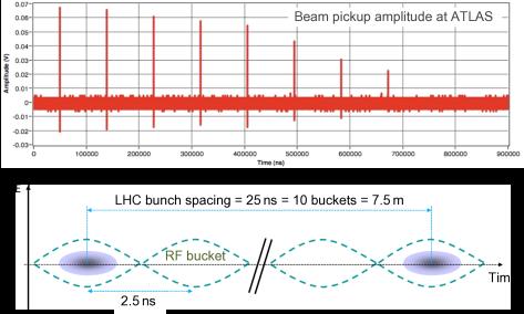 : decaying circulating beam signal in an ATLAS beam pickup detector due to beam debunching.