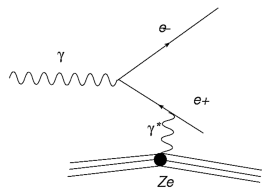 Feynman diagram for the conversion of a photon to an electron–positron pair in presence of a nucleus.