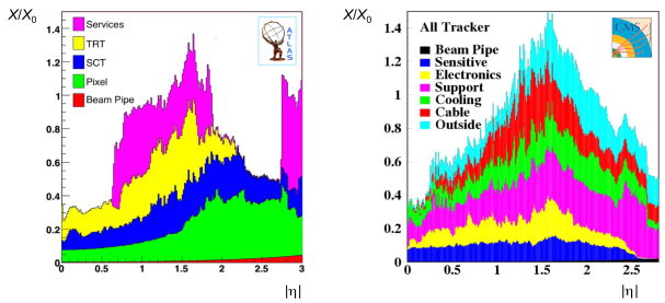 Material in the inner tracking system of ATLAS (left) and CMS (right) in terms of numbers of radiation lengths