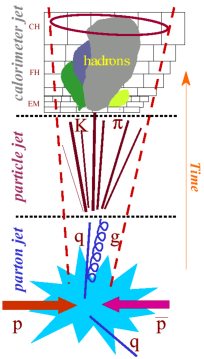 Illustration of the various jet reconstruction levels from partons over hadrons to the calorimeter.